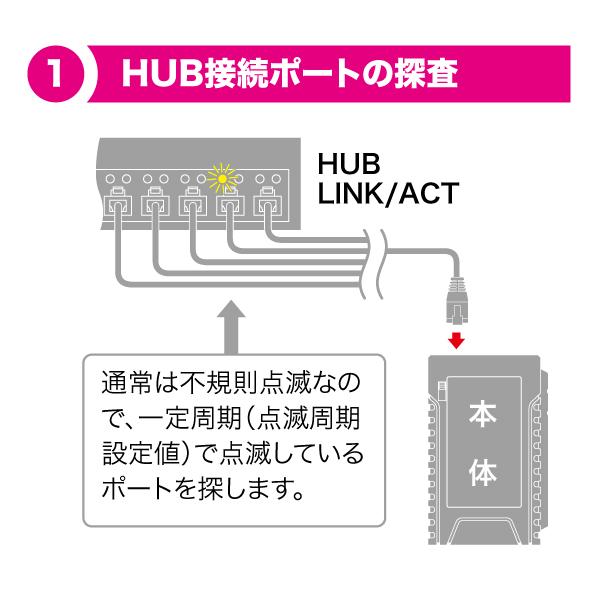 LANチェッカー(ポート探査付)