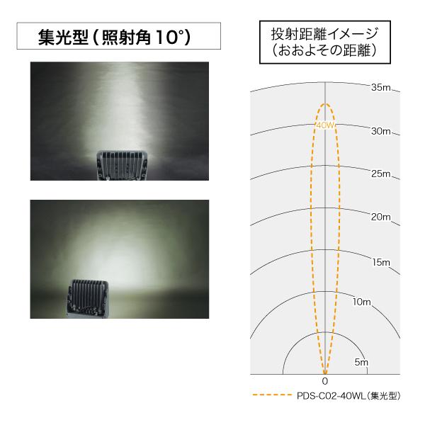 LEDプロジェクションライト(投照器・集光型)